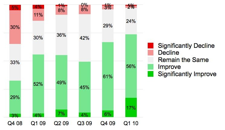 GuildQuality builders and remodelers forecast their own performance